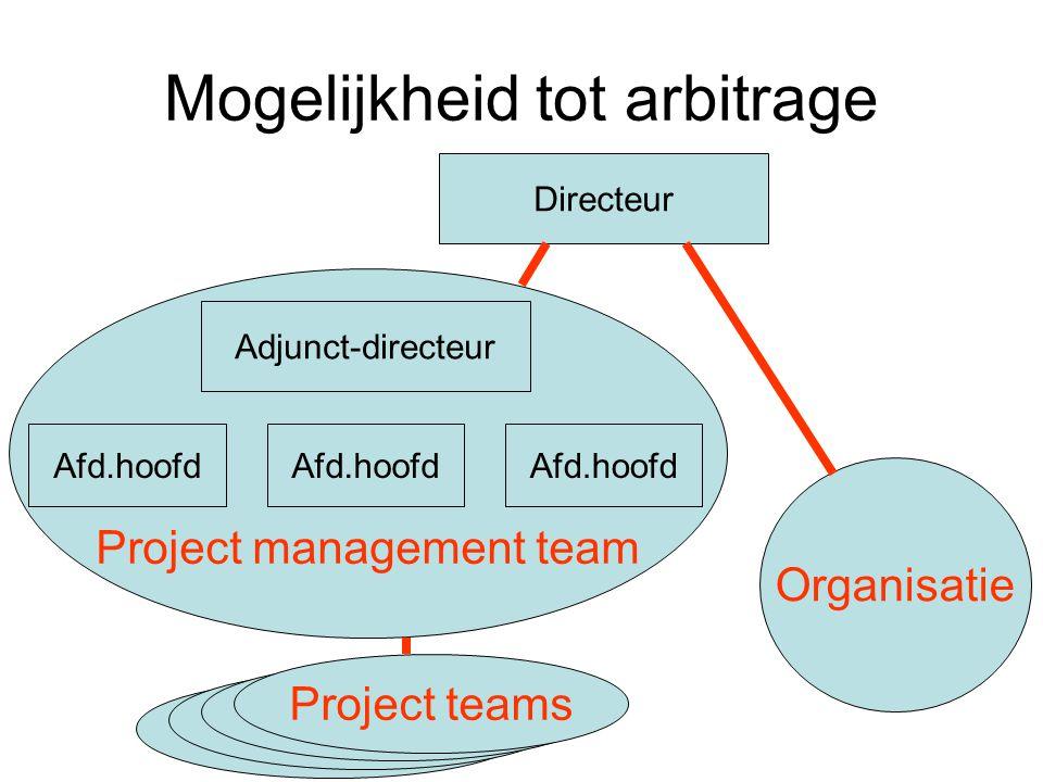 Project management team Mogelijkheid tot arbitrage Adjunct-directeur Afd.hoofd Directeur Organisatie Project teams