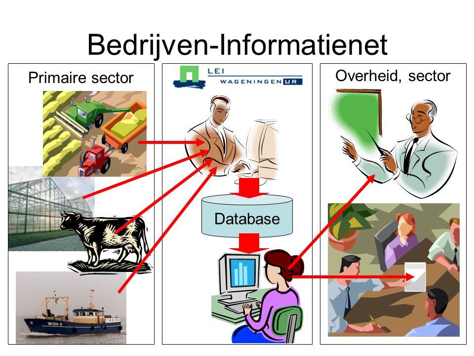 Bedrijven-Informatienet Overheid, sector Primaire sector Database