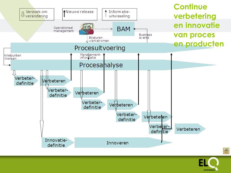 Continue verbetering en innovatie van proces en producten