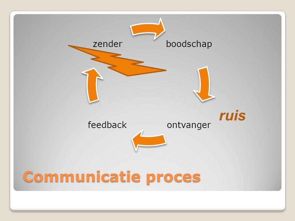 Communicatie proces boodscha p ontvangerfeedback zender ruis