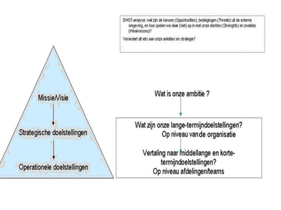 Missie De rol en ambities van de organisatie binnen een gekozen werkterrein.