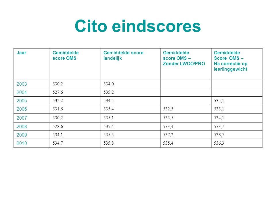 Cito eindscores JaarGemiddelde score OMS Gemiddelde score landelijk Gemiddelde score OMS – Zonder LWOO/PRO Gemiddelde Score OMS – Na correctie op leer