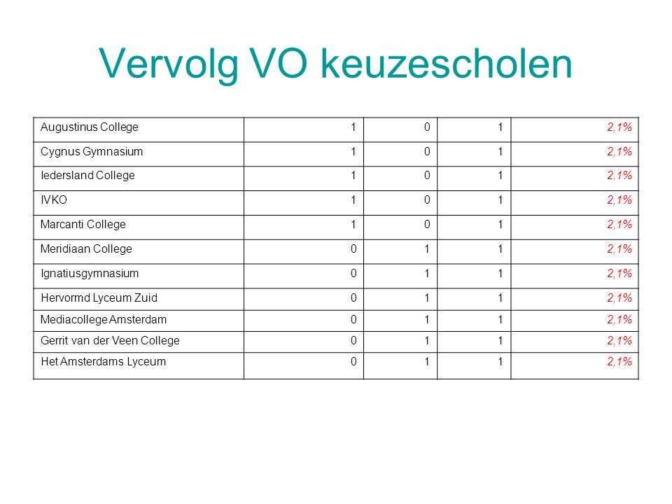 Vervolg VO keuzescholen Augustinus College1012,1% Cygnus Gymnasium1012,1% Iedersland College1012,1% IVKO1012,1% Marcanti College1012,1% Meridiaan Coll