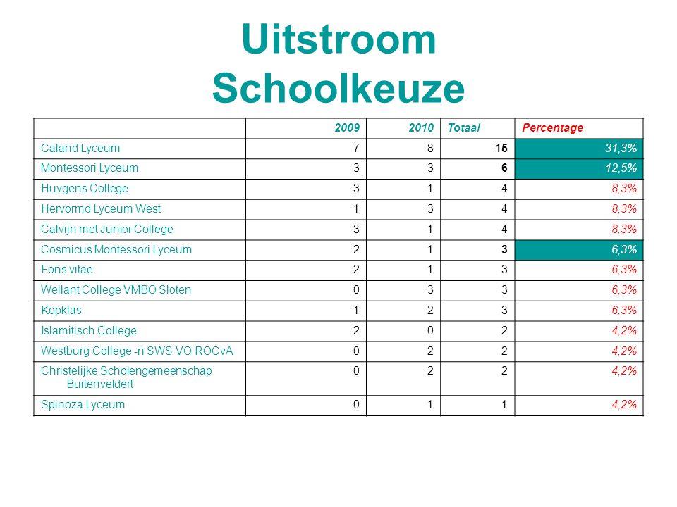 Uitstroom Schoolkeuze 20092010TotaalPercentage Caland Lyceum781531,3% Montessori Lyceum33612,5% Huygens College3148,3% Hervormd Lyceum West1348,3% Calvijn met Junior College3148,3% Cosmicus Montessori Lyceum2136,3% Fons vitae2136,3% Wellant College VMBO Sloten0336,3% Kopklas1236,3% Islamitisch College2024,2% Westburg College -n SWS VO ROCvA0224,2% Christelijke Scholengemeenschap Buitenveldert 0224,2% Spinoza Lyceum0114,2%