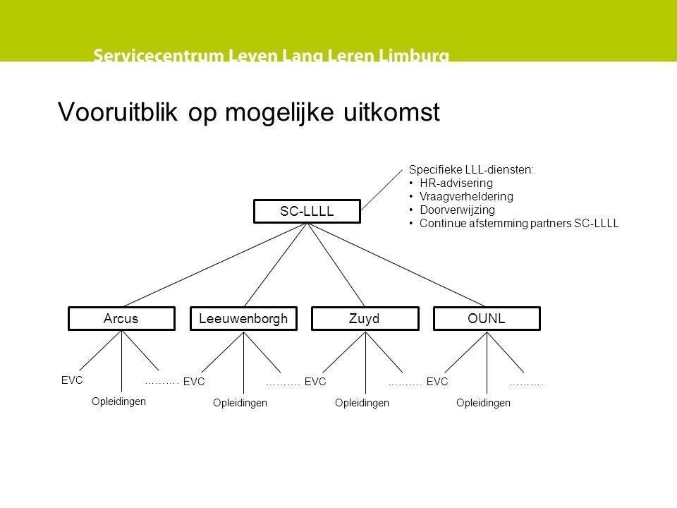 Vooruitblik op mogelijke uitkomst SC-LLLL OUNLZuydLeeuwenborghArcus EVC Opleidingen ……….EVC Opleidingen ……….EVC Opleidingen ……….EVC Opleidingen ………. S
