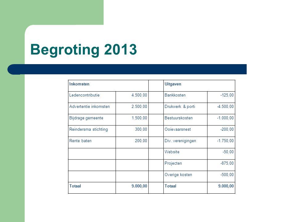 Begroting 2013 InkomstenUitgaven Ledencontributie4.500,00Bankkosten-125,00 Advertentie inkomsten2.500,00Drukwerk & porti-4.500,00 Bijdrage gemeente1.500,00Bestuurskosten-1.000,00 Reindersma stichting300,00Ooievaarsnest-200,00 Rente baten200,00Div.