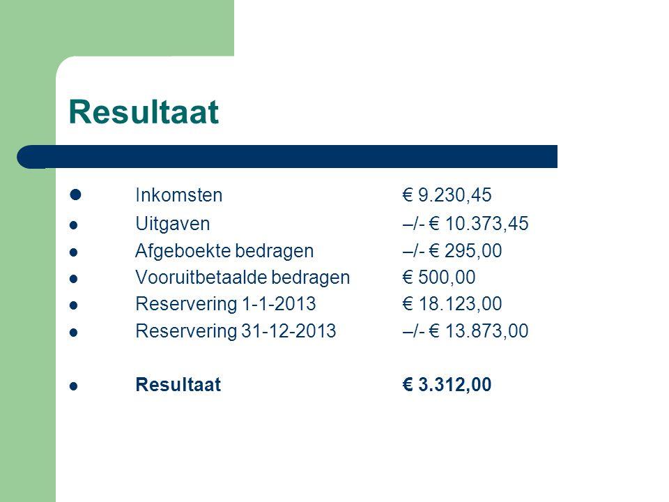 Resultaat Inkomsten € 9.230,45 Uitgaven–/- € 10.373,45 Afgeboekte bedragen–/- € 295,00 Vooruitbetaalde bedragen€ 500,00 Reservering 1-1-2013€ 18.123,0