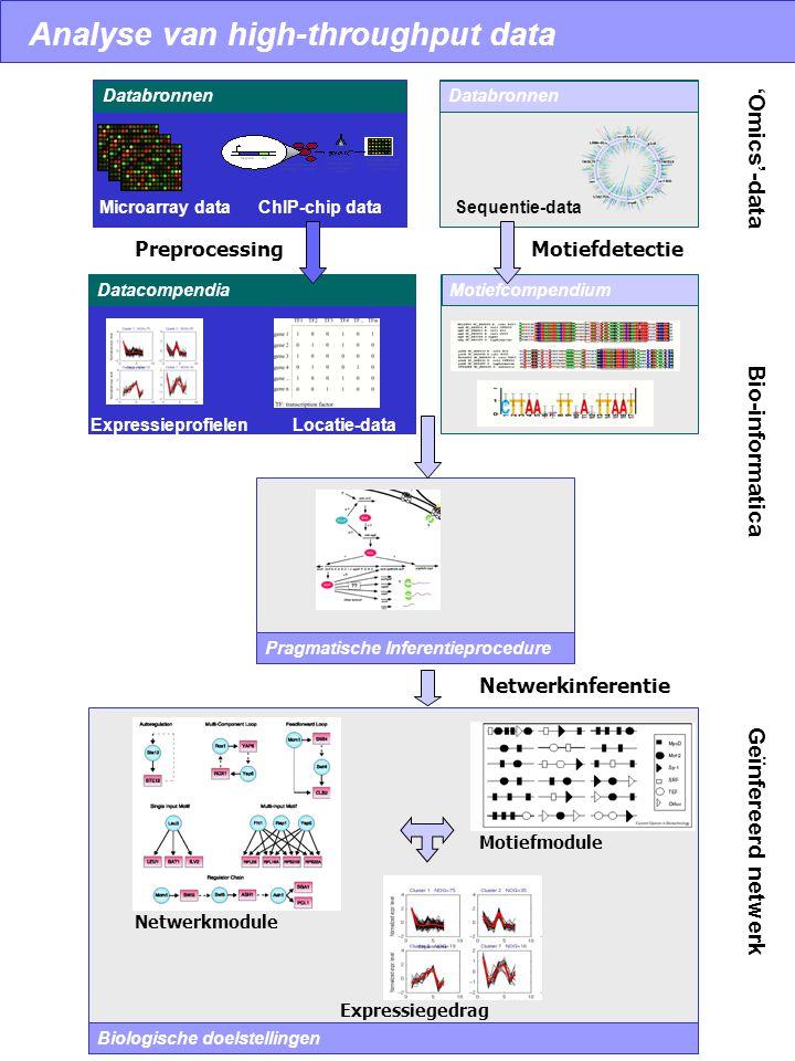 Analyse van high-throughput data Databronnen Datacompendia Databronnen PreprocessingMotiefdetectie Pragmatische Inferentieprocedure Motiefcompendium B