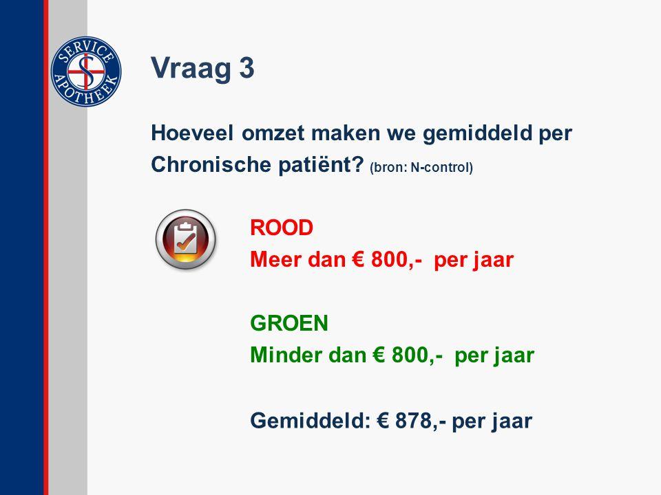 Vraag 3 Hoeveel omzet maken we gemiddeld per Chronische patiënt? (bron: N-control) ROOD Meer dan € 800,- per jaar GROEN Minder dan € 800,- per jaar Ge