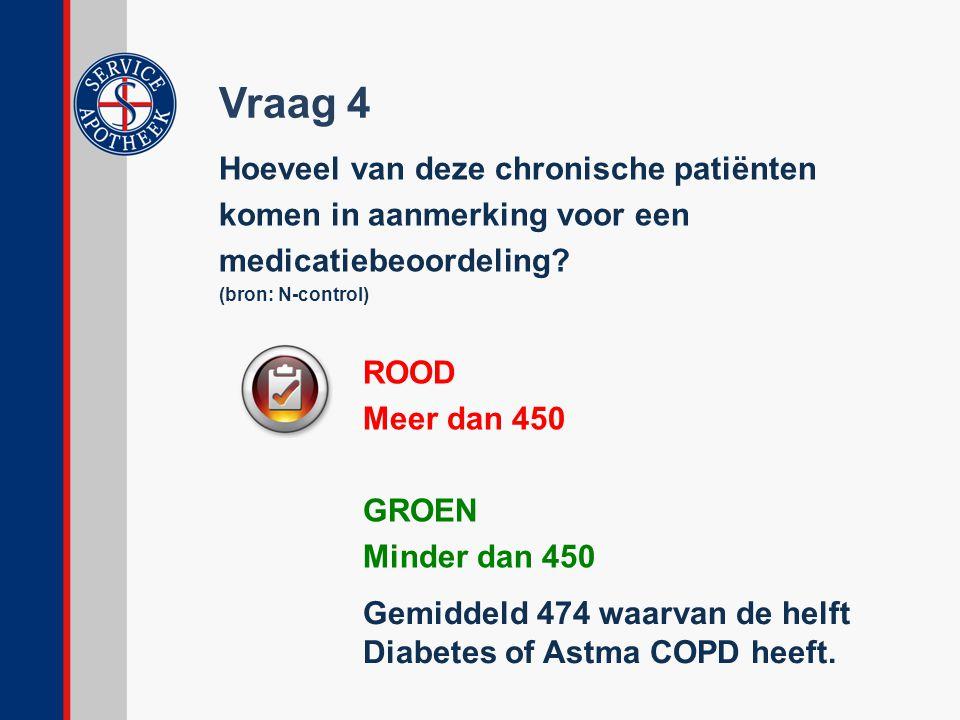 Vraag 4 Hoeveel van deze chronische patiënten komen in aanmerking voor een medicatiebeoordeling? (bron: N-control) ROOD Meer dan 450 GROEN Minder dan