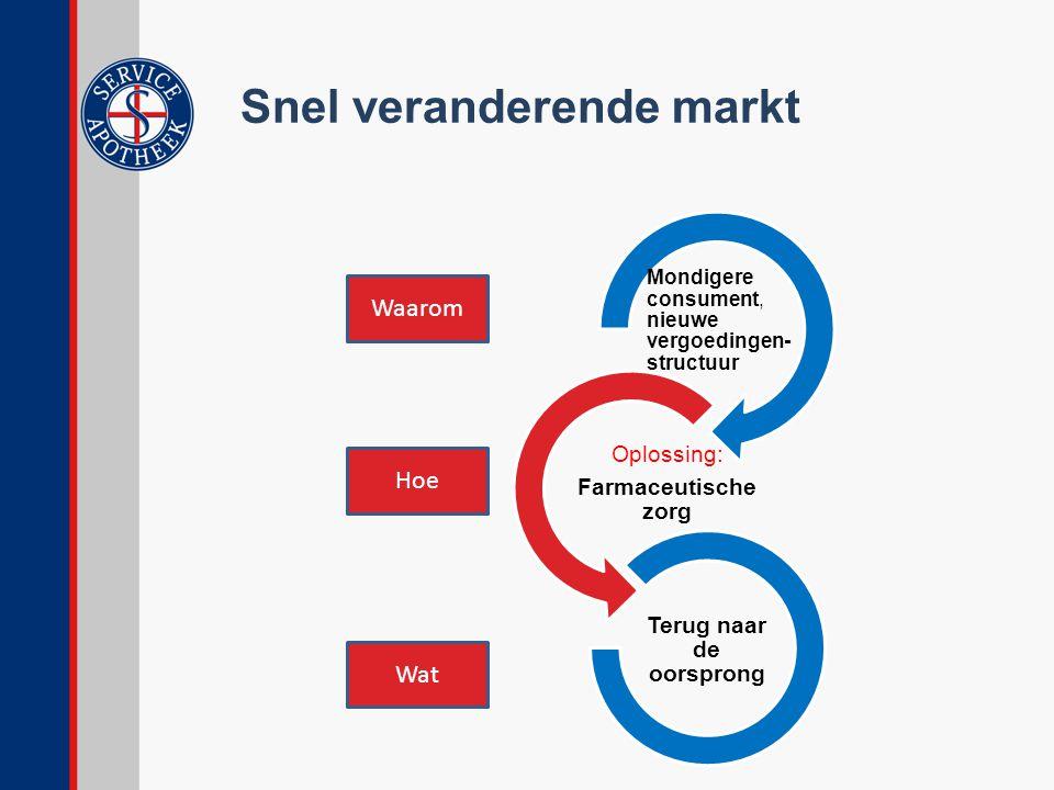 Snel veranderende markt Mondigere consument, nieuwe vergoedingen- structuur Oplossing: Farmaceutische zorg Terug naar de oorsprong Waarom Hoe Wat