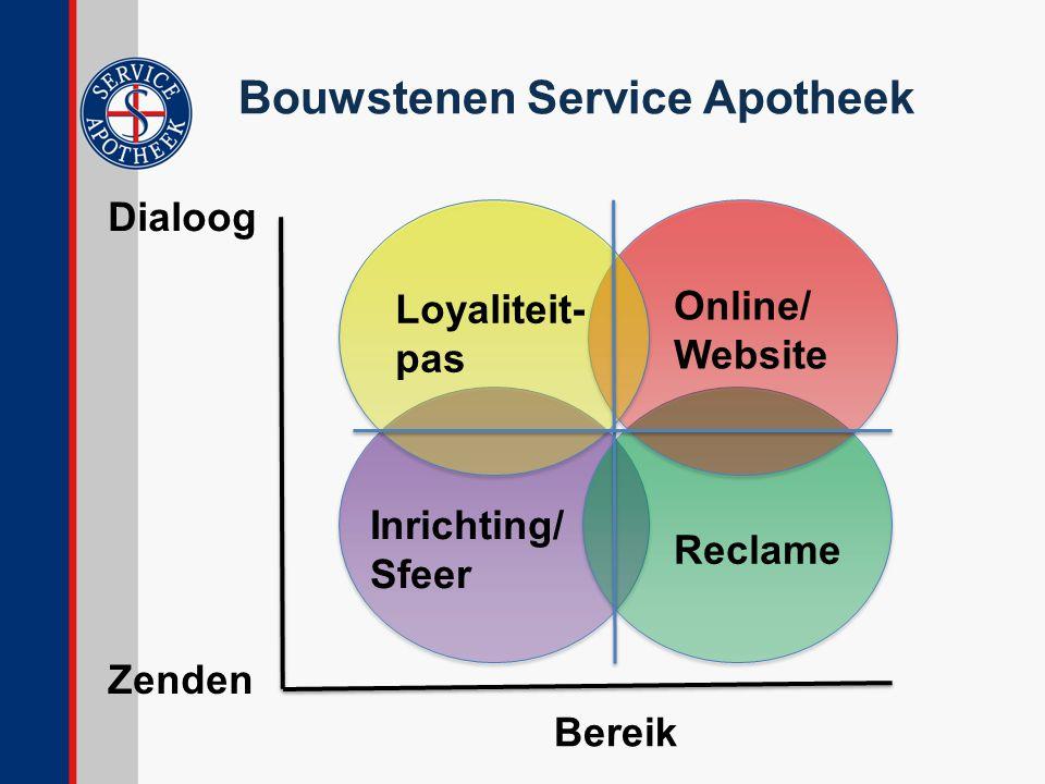 Bouwstenen Service Apotheek Bereik Dialoog Zenden Online/ Website Loyaliteit- pas Inrichting/ Sfeer Reclame