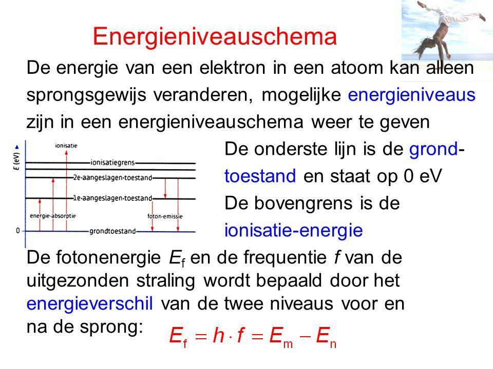Energieniveauschema De energie van een elektron in een atoom kan alleen sprongsgewijs veranderen, mogelijke energieniveaus zijn in een energieniveausc