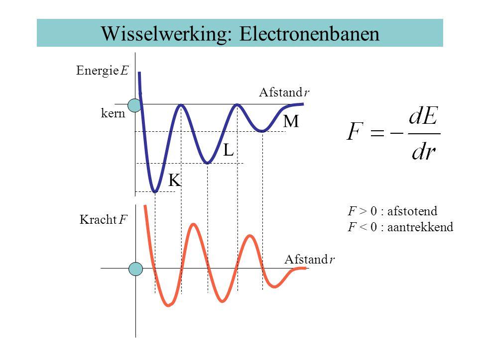 Wisselwerking: Electronenbanen Energie E Afstand r kern K L M Afstand r Kracht F F > 0 : afstotend F < 0 : aantrekkend