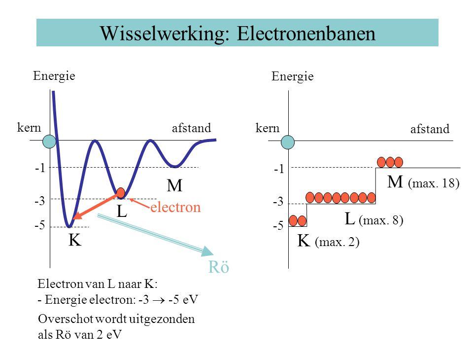 Wisselwerking: Electronenbanen Energie afstand kern K L M -5 -3 Electron van L naar K: - Energie electron: -3  -5 eV Overschot wordt uitgezonden als