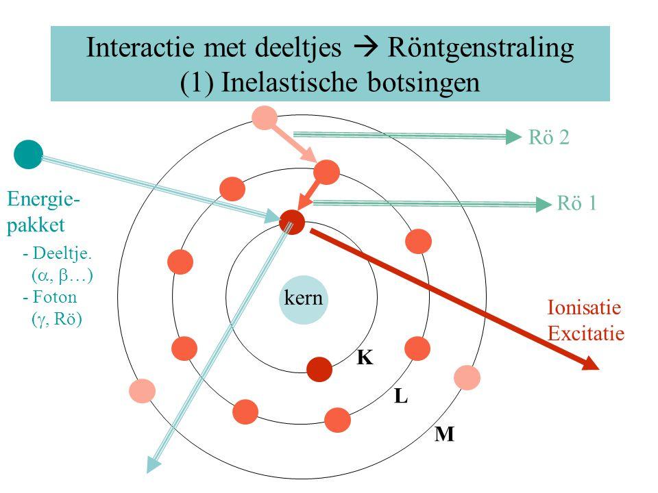 Interactie met deeltjes  Röntgenstraling (1) Inelastische botsingen kern K L M Energie- pakket Ionisatie Excitatie Rö 1 Rö 2 - Deeltje. ( ,  …) - F