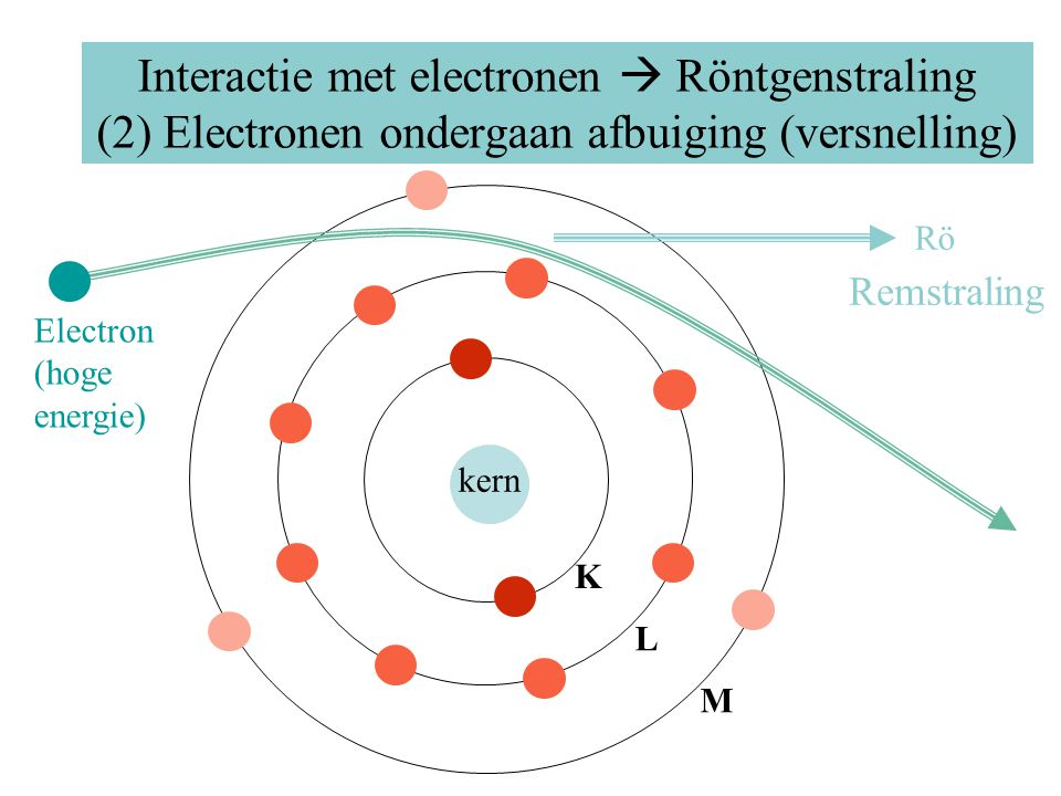 Röntgenstraling Ontstaan: 1.Energie ten gevolge van omlaagvallende electronen (van hogere naar lagere schil) 2.Remstraling: afremming hoogenergetische electronen