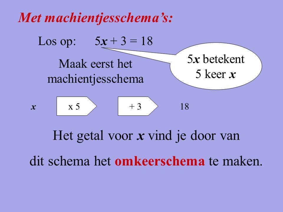 Met machientjesschema's: Los op:5x + 3 = 18 Maak eerst het machientjesschema x + 3x 5 18 5x betekent 5 keer x Het getal voor x vind je door van dit sc
