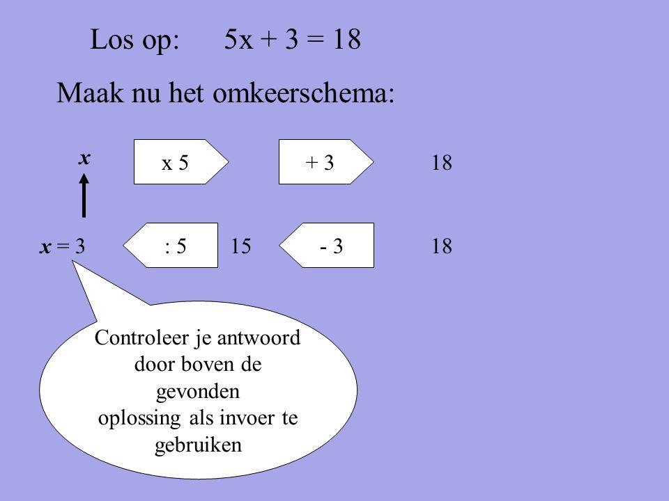 Los op:5x + 3 = 18 Maak nu het omkeerschema: x + 3x 5 18 - 3: 5 1815x = 3 Controleer je antwoord door boven de gevonden oplossing als invoer te gebrui