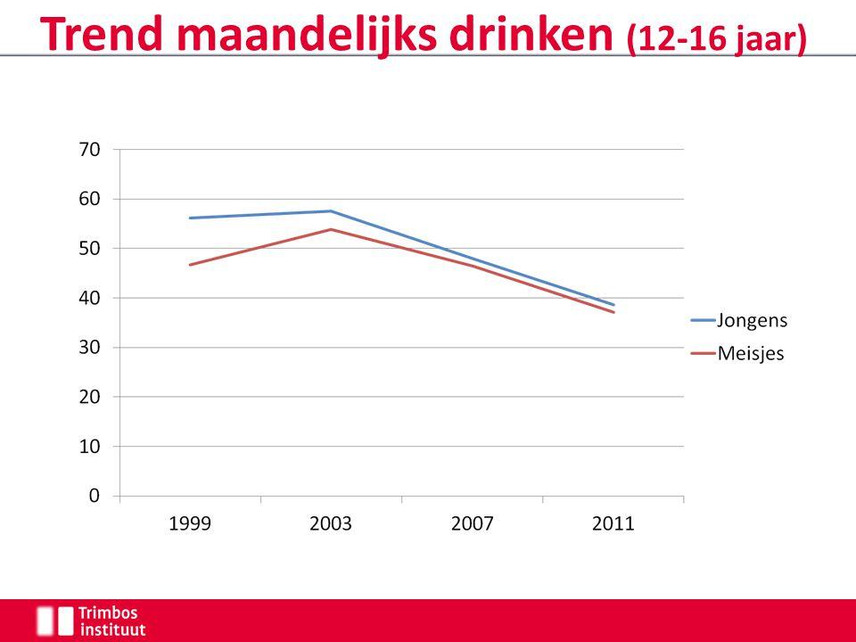 Trend maandelijks drinken (12-16 jaar)