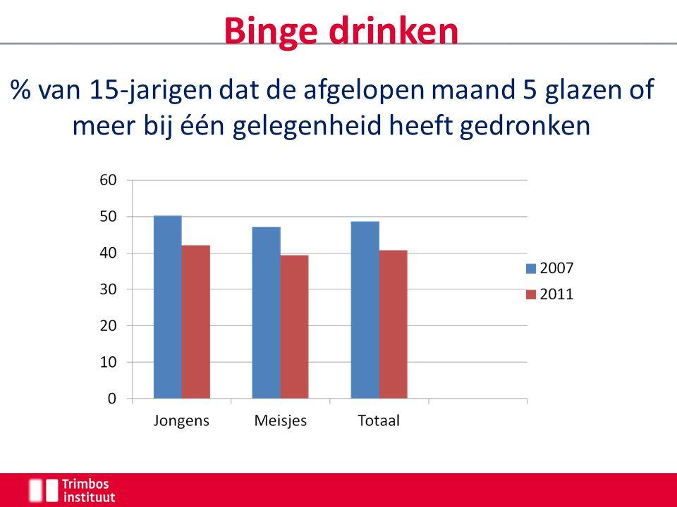 Binge drinken % van 15-jarigen dat de afgelopen maand 5 glazen of meer bij één gelegenheid heeft gedronken