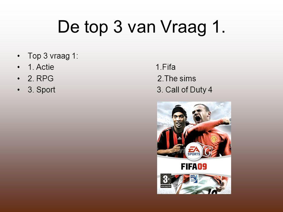 De top 3 van Vraag 1. Top 3 vraag 1: 1. Actie 1.Fifa 2. RPG 2.The sims 3. Sport 3. Call of Duty 4