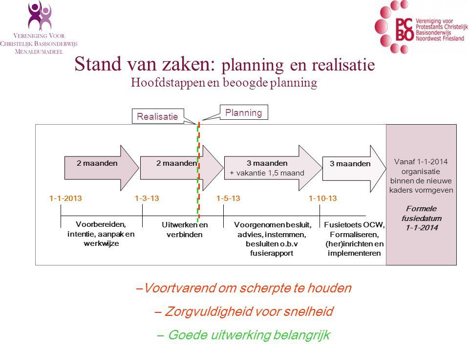 Vanaf 1-1-2014 organisatie binnen de nieuwe kaders vormgeven Formele fusiedatum 1-1-2014 2 maanden Voorbereiden, intentie, aanpak en werkwijze 1-1-2013 1-3-131-5-13 Voorgenomen besluit, advies, instemmen, besluiten o.b.v fusierapport 3 maanden + vakantie 1,5 maand 1-10-13 Uitwerken en verbinden Fusietoets OCW, Formaliseren, (her)inrichten en implementeren 3 maanden Stand van zaken: planning en realisatie Hoofdstappen en beoogde planning –Voortvarend om scherpte te houden – Zorgvuldigheid voor snelheid – Goede uitwerking belangrijk Planning Realisatie