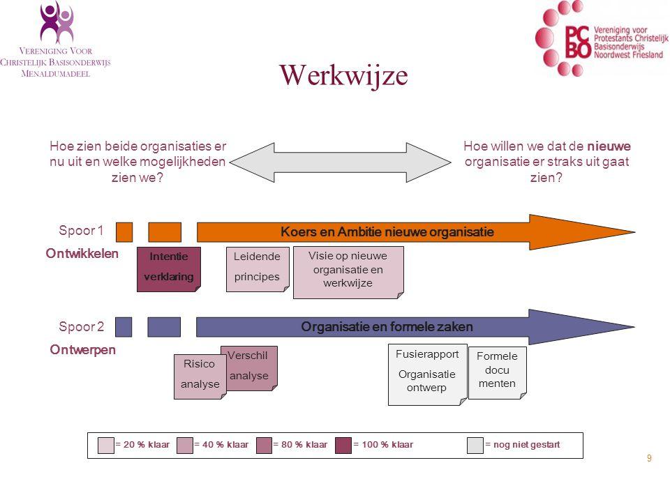 Werkwijze Hoe willen we dat de nieuwe organisatie er straks uit gaat zien.