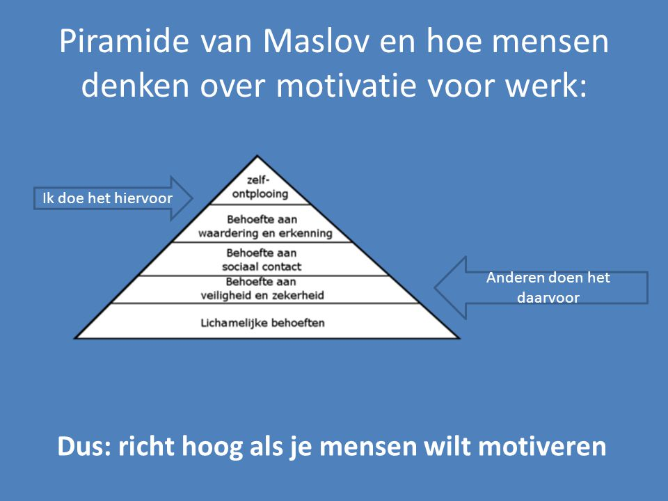 Piramide van Maslov en hoe mensen denken over motivatie voor werk: Ik doe het hiervoor Anderen doen het daarvoor Dus: richt hoog als je mensen wilt motiveren
