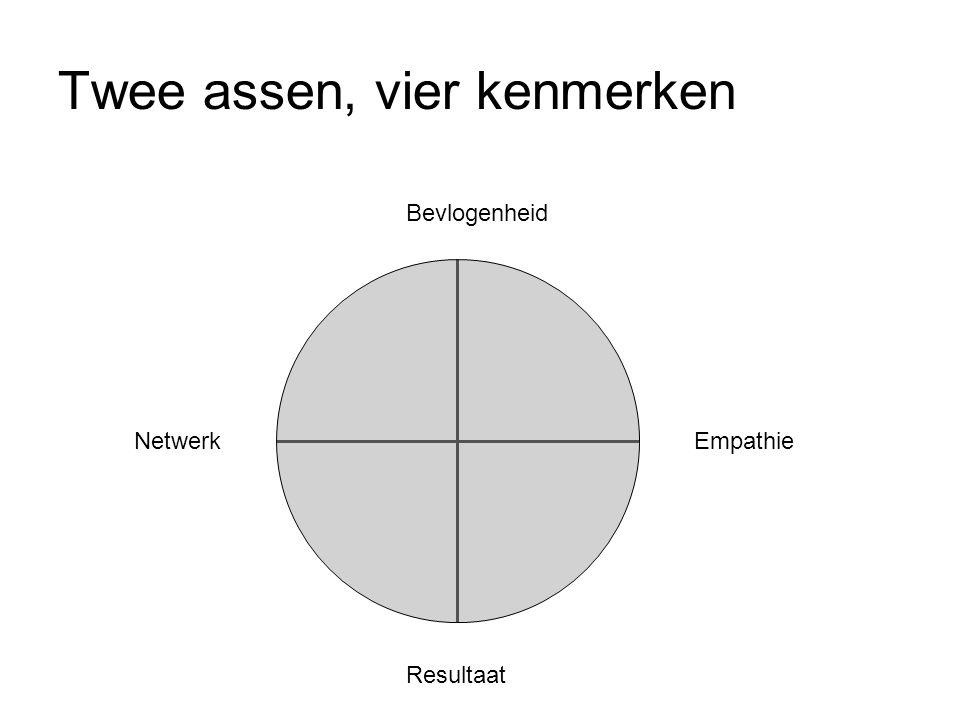 Twee assen, vier kenmerken Bevlogenheid EmpathieNetwerk Resultaat