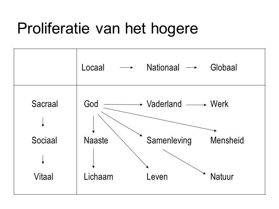 Proliferatie van het hogere Locaal Nationaal Globaal Sacraal God Vaderland Werk Sociaal Naaste Samenleving Mensheid Vitaal Lichaam Leven Natuur
