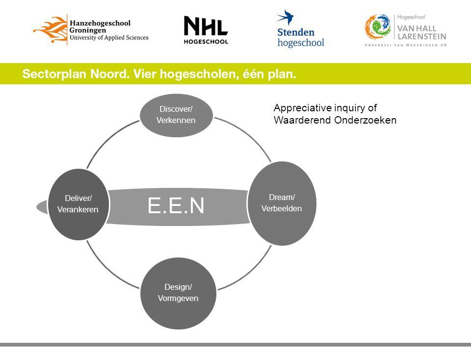 Appreciative inquiry of Waarderend Onderzoeken E.E.N Discover/ Verkennen Dream/ Verbeelden Design/ Vormgeven Deliver/ Verankeren