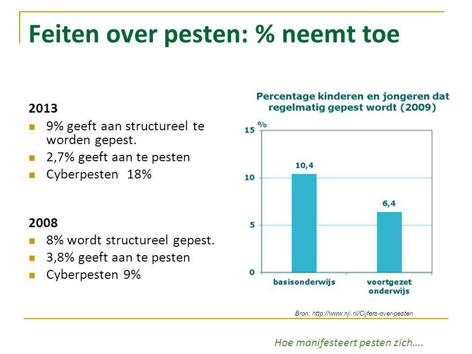 Feiten over pesten: % neemt toe 2013 9% geeft aan structureel te worden gepest. 2,7% geeft aan te pesten Cyberpesten 18% 2008 8% wordt structureel gep
