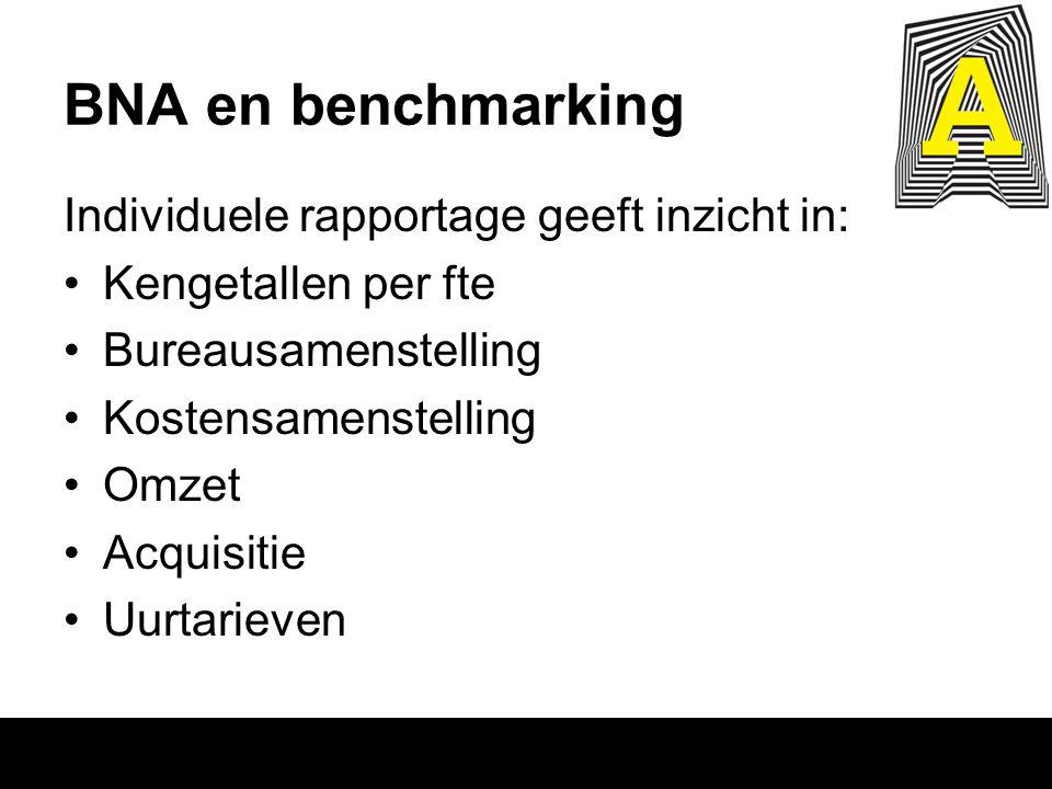 BNA en benchmarking Individuele rapportage geeft inzicht in: Kengetallen per fte Bureausamenstelling Kostensamenstelling Omzet Acquisitie Uurtarieven