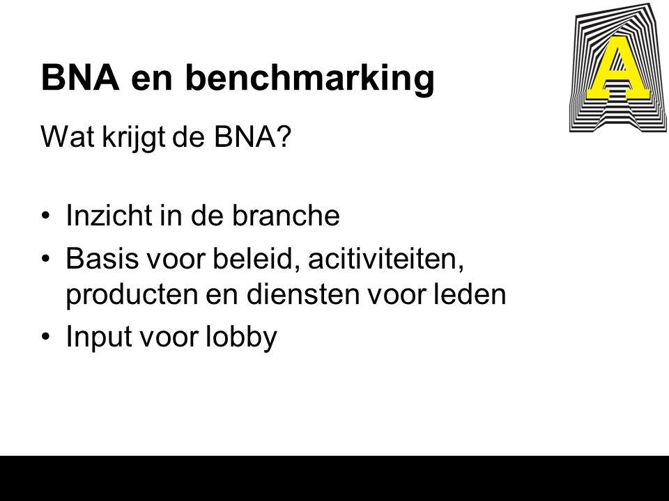 BNA en benchmarking Wat krijgt de BNA? Inzicht in de branche Basis voor beleid, acitiviteiten, producten en diensten voor leden Input voor lobby
