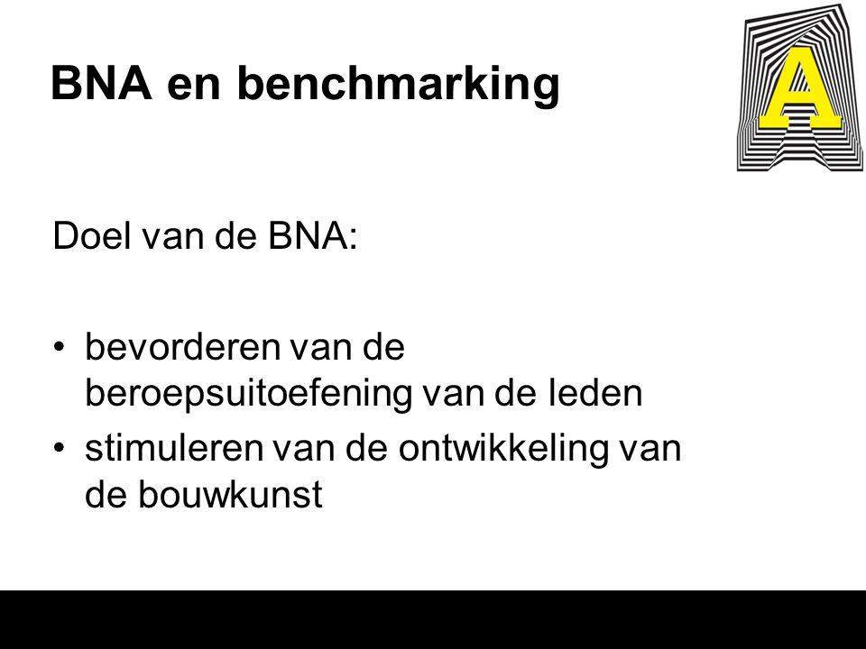 BNA en benchmarking Doel van de BNA: bevorderen van de beroepsuitoefening van de leden stimuleren van de ontwikkeling van de bouwkunst