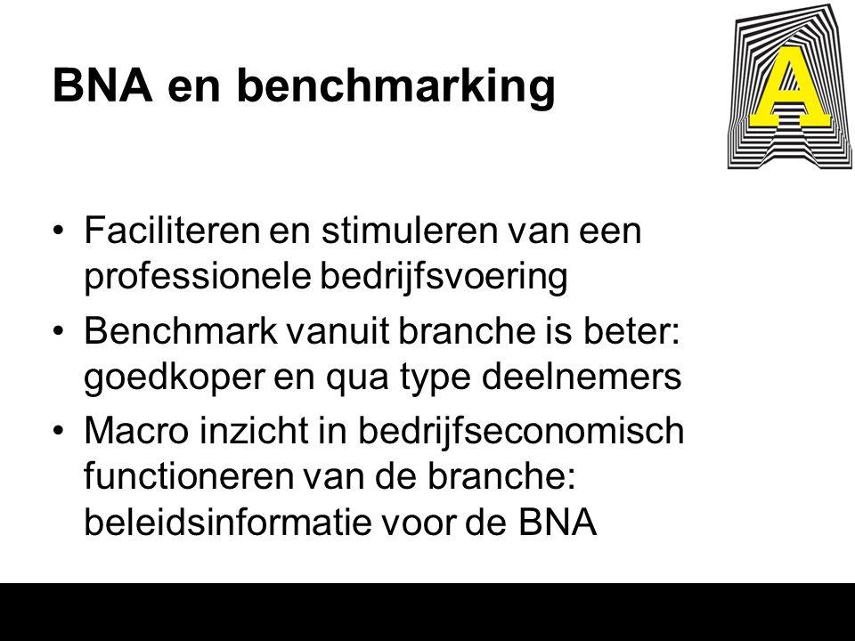 BNA en benchmarking Faciliteren en stimuleren van een professionele bedrijfsvoering Benchmark vanuit branche is beter: goedkoper en qua type deelnemer