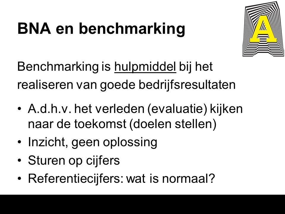 BNA en benchmarking Benchmarking is hulpmiddel bij het realiseren van goede bedrijfsresultaten A.d.h.v. het verleden (evaluatie) kijken naar de toekom