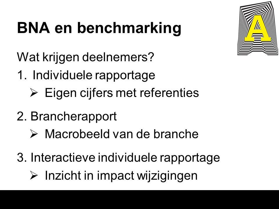 BNA en benchmarking Wat krijgen deelnemers? 1.Individuele rapportage  Eigen cijfers met referenties 2. Brancherapport  Macrobeeld van de branche 3.