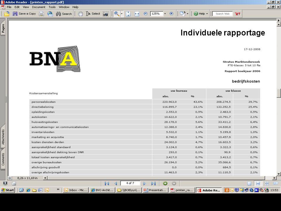 BNA en benchmarking Wat krijgen deelnemers? Individuele rapportage