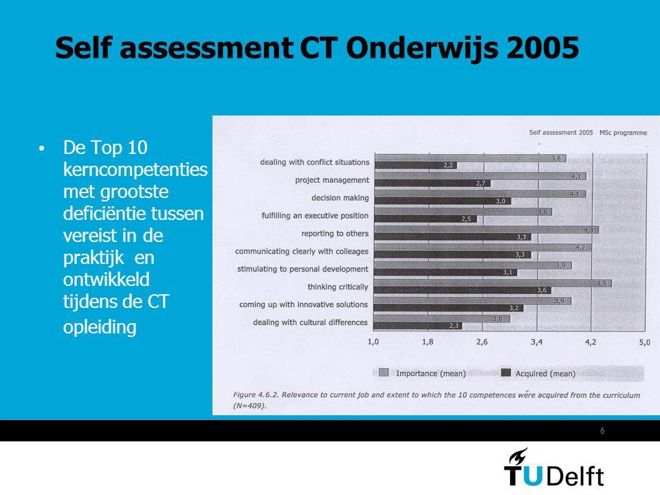 6 Self assessment CT Onderwijs 2005 De Top 10 kerncompetenties met grootste deficiëntie tussen vereist in de praktijk en ontwikkeld tijdens de CT opleiding
