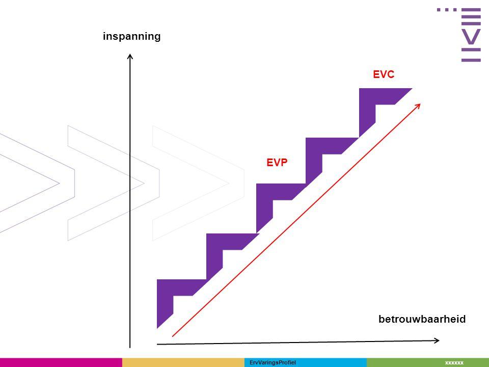 xxxxxx EVP: hoe.ErVaringsProfiel portfolio Individueel Groep Digitaal EVC Techiek Ch-Q Enz.
