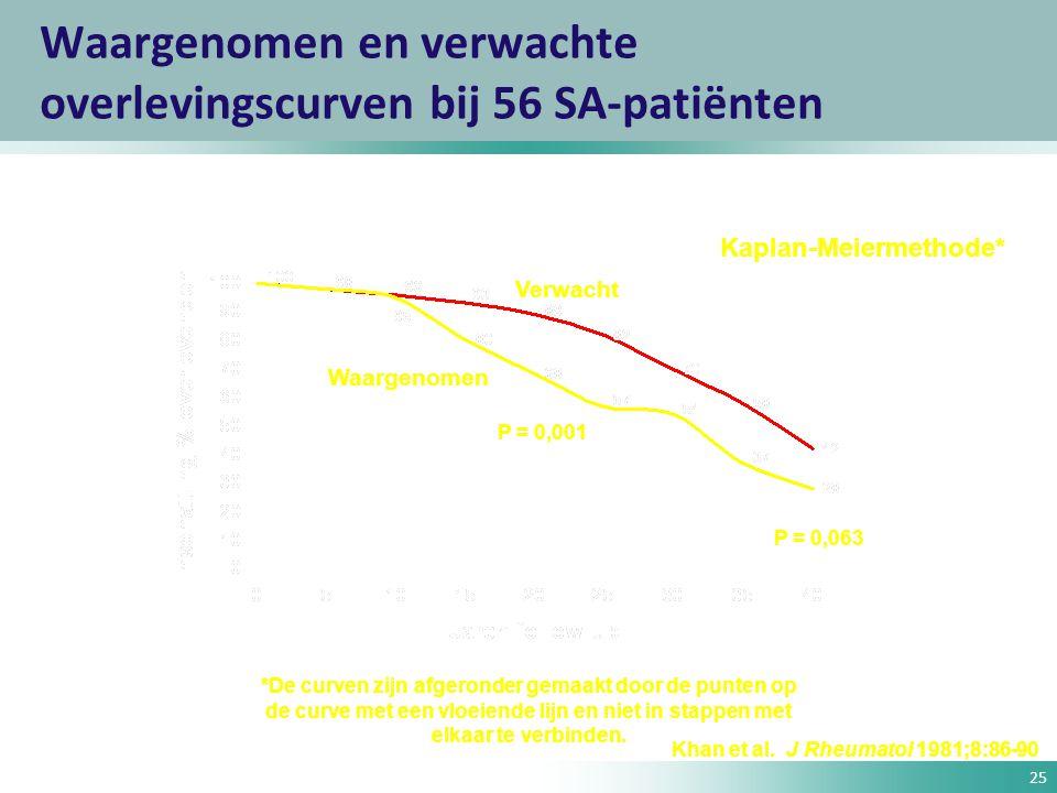 25 Waargenomen en verwachte overlevingscurven bij 56 SA-patiënten Waargenomen Verwacht Khan et al. J Rheumatol 1981;8:86-90 Kaplan-Meiermethode* *De c