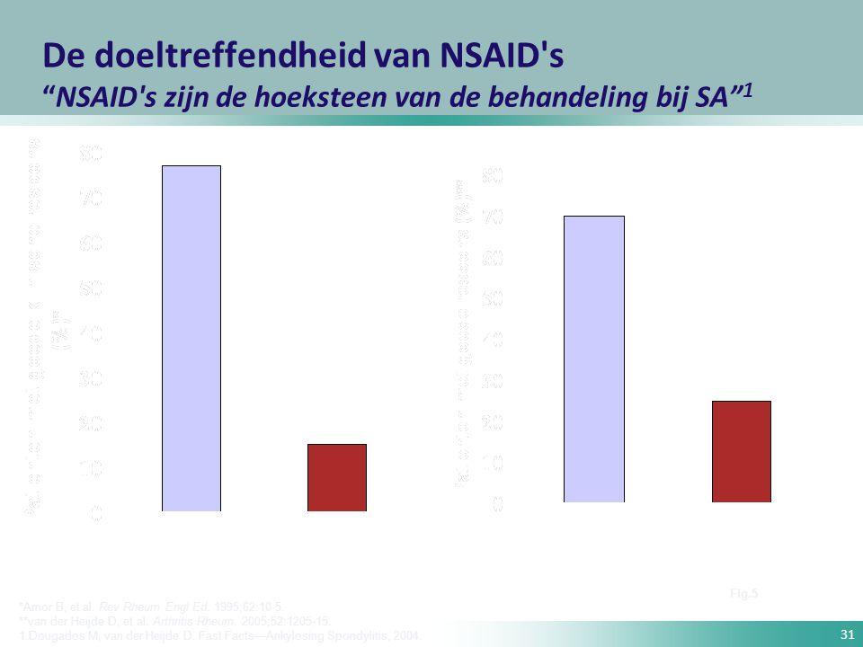 """31 De doeltreffendheid van NSAID's """"NSAID's zijn de hoeksteen van de behandeling bij SA"""" 1 *Amor B, et al. Rev Rheum Engl Ed. 1995;62:10-5. **van der"""