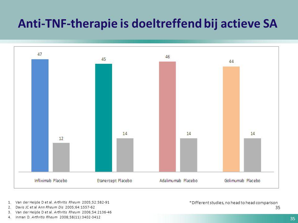 35 Anti-TNF-therapie is doeltreffend bij actieve SA 35 1.Van der Heijde D et al. Arthritis Rheum 2005;52:582-91 2.Davis JC et al Ann Rheum Dis 2005;64