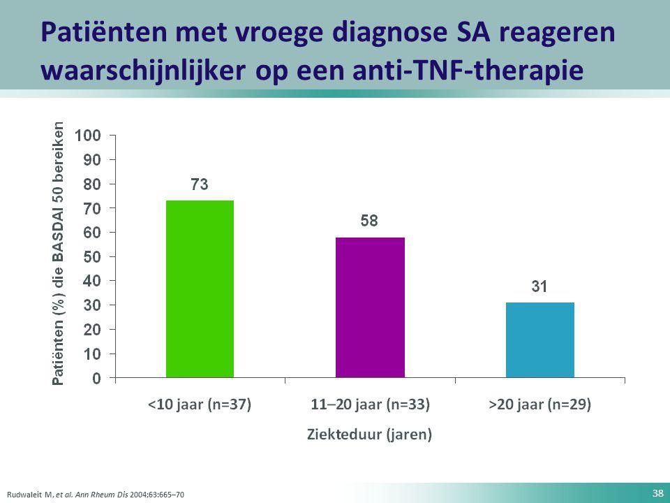 38 Patiënten met vroege diagnose SA reageren waarschijnlijker op een anti-TNF-therapie Rudwaleit M, et al. Ann Rheum Dis 2004;63:665–70