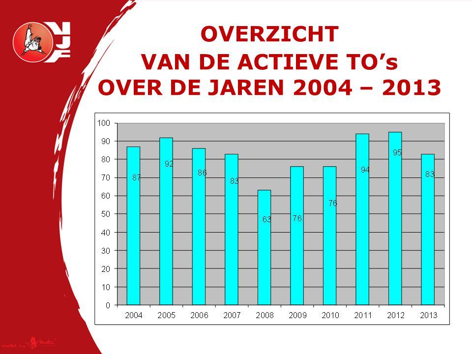 OVERZICHT VAN DE ACTIEVE TO's OVER DE JAREN 2004 – 2013