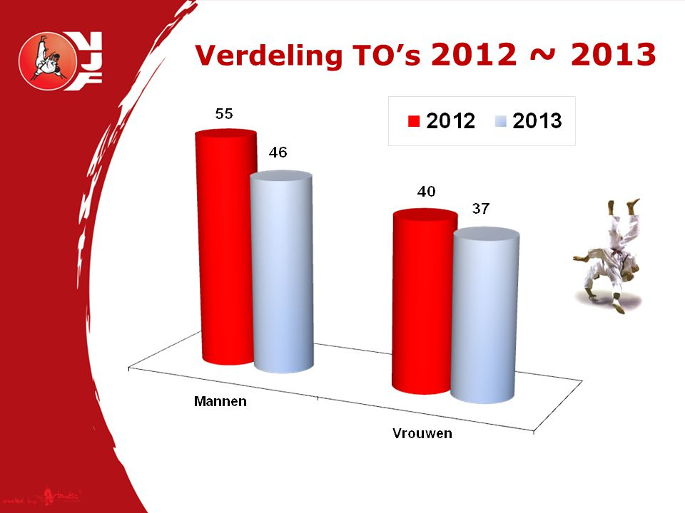 Verdeling TO's 2012 ~ 2013