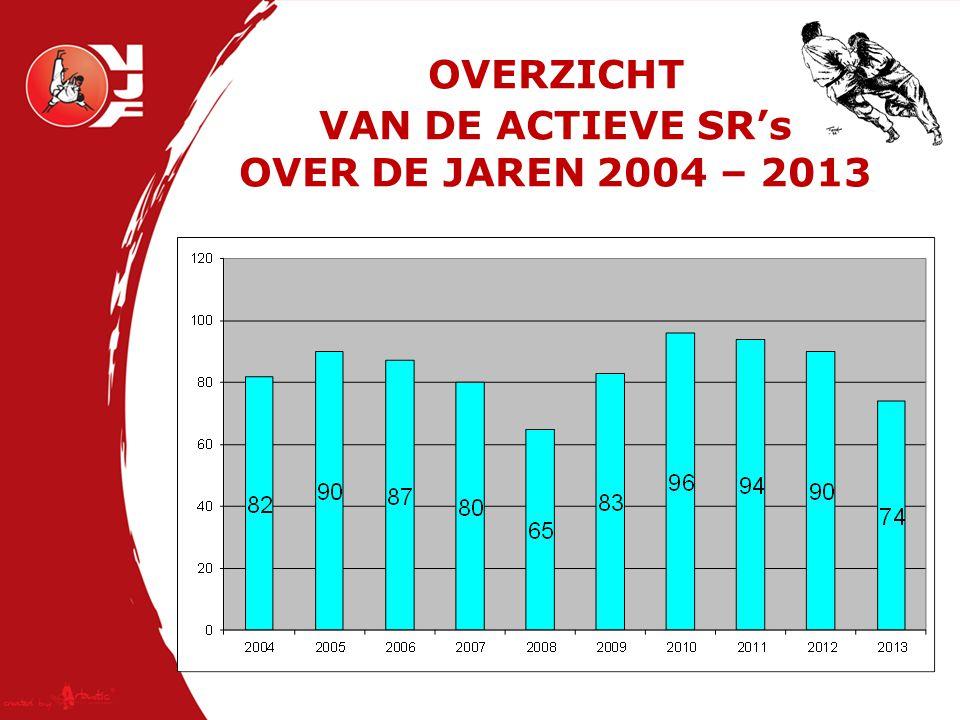 OVERZICHT VAN DE ACTIEVE SR's OVER DE JAREN 2004 – 2013