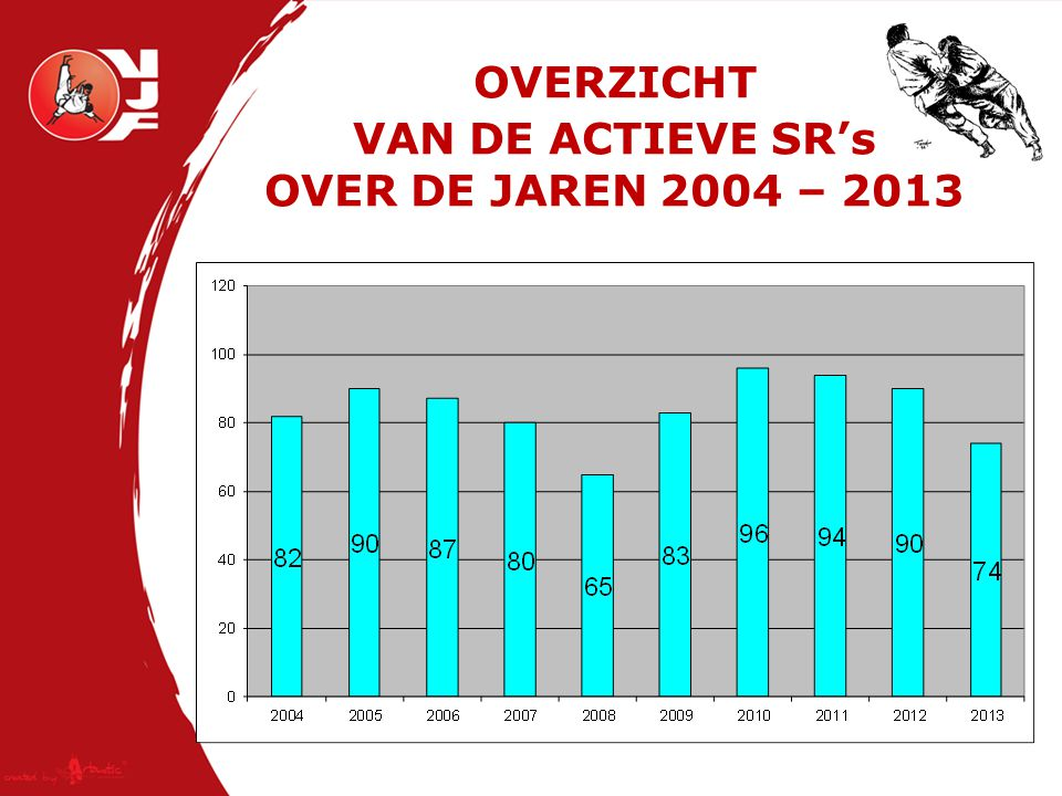 ACTIEVE SR's 2012 ~ 2013